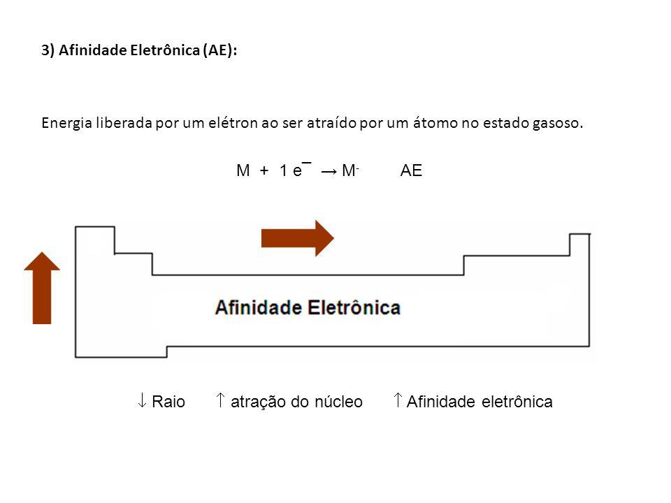 3) Afinidade Eletrônica (AE): Energia liberada por um elétron ao ser atraído por um átomo no estado gasoso. Raio atração do núcleo Afinidade eletrônic