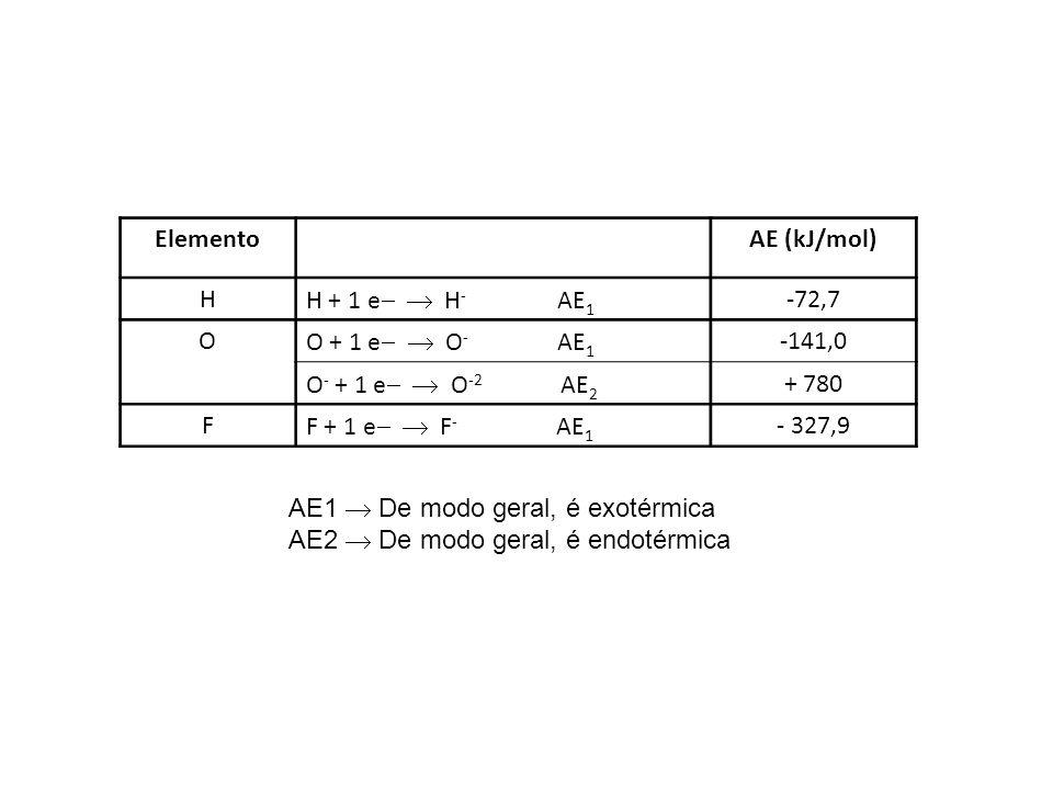 ElementoAE (kJ/mol) H H + 1 e H - AE 1 -72,7 O O + 1 e O - AE 1 -141,0 O - + 1 e O -2 AE 2 + 780 F F + 1 e F - AE 1 - 327,9 AE1 De modo geral, é exoté