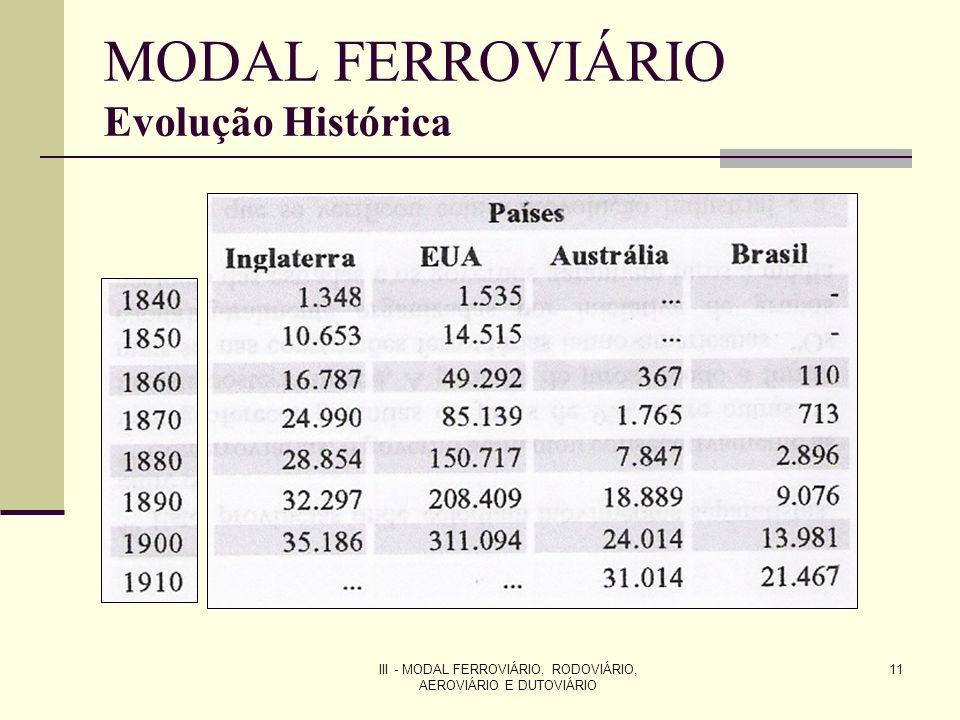 III - MODAL FERROVIÁRIO, RODOVIÁRIO, AEROVIÁRIO E DUTOVIÁRIO 11 MODAL FERROVIÁRIO Evolução Histórica