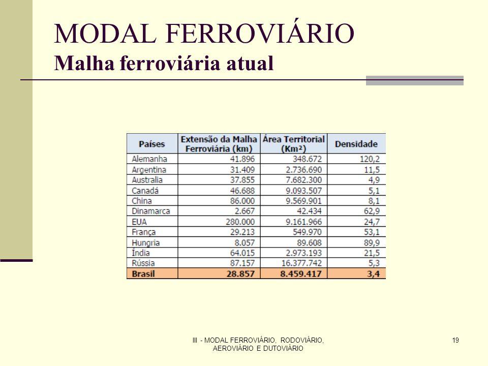 III - MODAL FERROVIÁRIO, RODOVIÁRIO, AEROVIÁRIO E DUTOVIÁRIO 19 MODAL FERROVIÁRIO Malha ferroviária atual