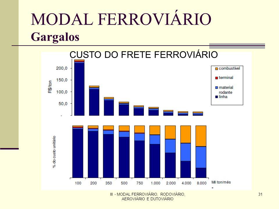 III - MODAL FERROVIÁRIO, RODOVIÁRIO, AEROVIÁRIO E DUTOVIÁRIO 31 MODAL FERROVIÁRIO Gargalos CUSTO DO FRETE FERROVIÁRIO