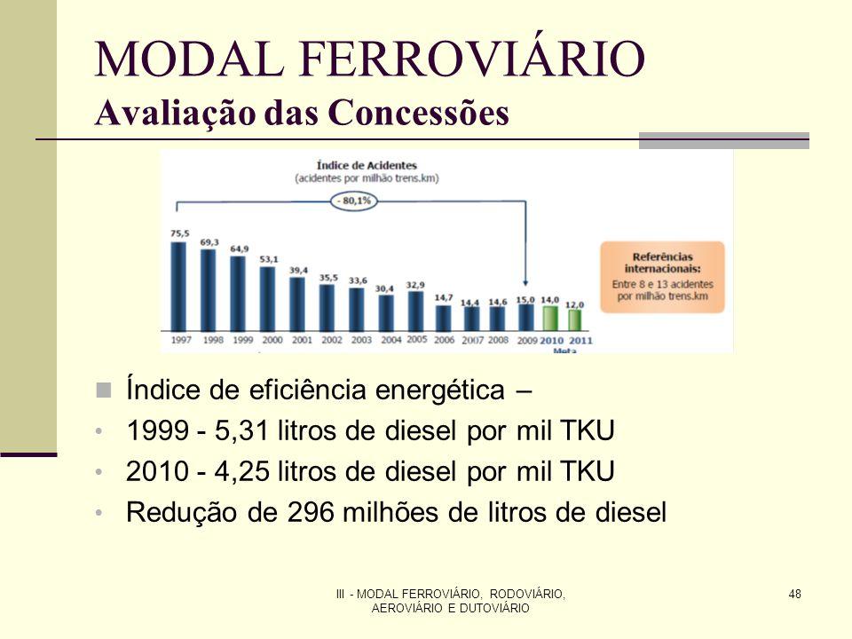 III - MODAL FERROVIÁRIO, RODOVIÁRIO, AEROVIÁRIO E DUTOVIÁRIO 48 MODAL FERROVIÁRIO Avaliação das Concessões Índice de eficiência energética – 1999 - 5,31 litros de diesel por mil TKU 2010 - 4,25 litros de diesel por mil TKU Redução de 296 milhões de litros de diesel