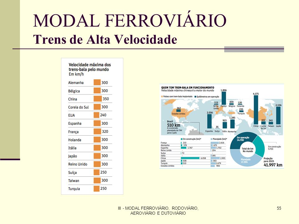 III - MODAL FERROVIÁRIO, RODOVIÁRIO, AEROVIÁRIO E DUTOVIÁRIO 55 MODAL FERROVIÁRIO Trens de Alta Velocidade