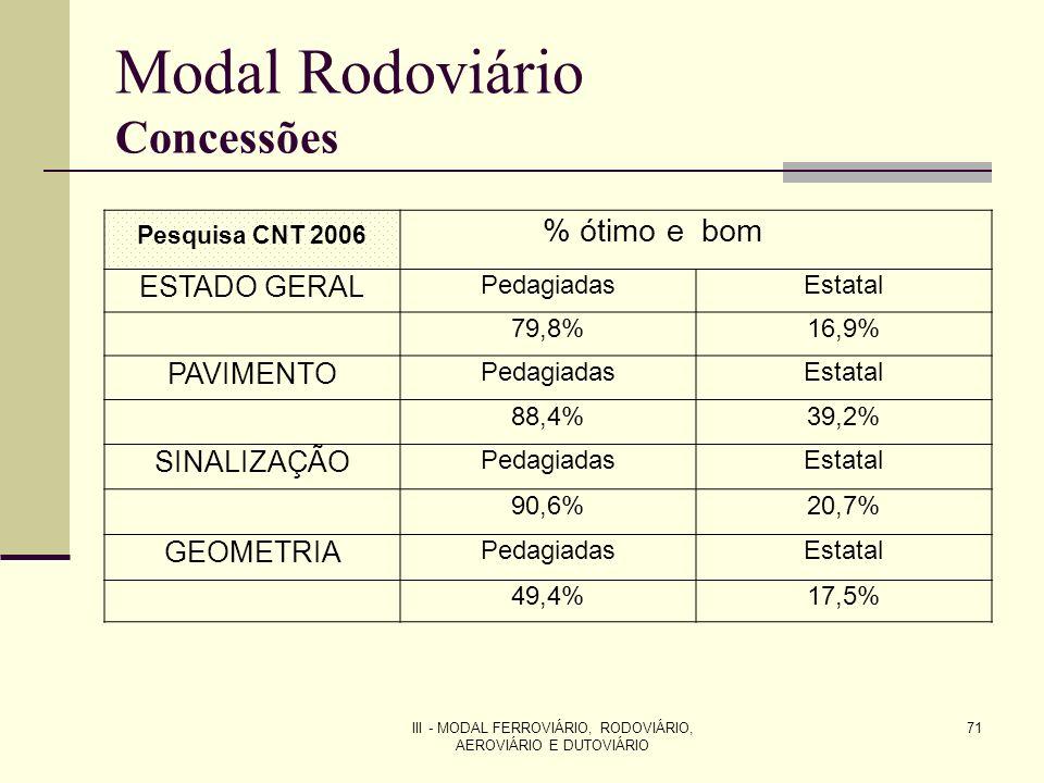 III - MODAL FERROVIÁRIO, RODOVIÁRIO, AEROVIÁRIO E DUTOVIÁRIO 71 Modal Rodoviário Concessões Pesquisa CNT 2006 % ótimo e bom ESTADO GERAL PedagiadasEstatal 79,8%16,9% PAVIMENTO PedagiadasEstatal 88,4%39,2% SINALIZAÇÃO PedagiadasEstatal 90,6%20,7% GEOMETRIA PedagiadasEstatal 49,4%17,5%