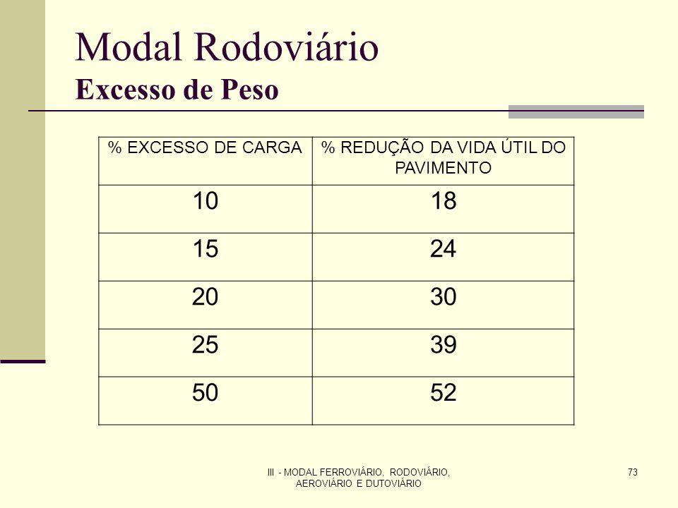 III - MODAL FERROVIÁRIO, RODOVIÁRIO, AEROVIÁRIO E DUTOVIÁRIO 73 Modal Rodoviário Excesso de Peso % EXCESSO DE CARGA% REDUÇÃO DA VIDA ÚTIL DO PAVIMENTO 1018 1524 2030 2539 5052