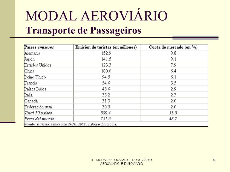 III - MODAL FERROVIÁRIO, RODOVIÁRIO, AEROVIÁRIO E DUTOVIÁRIO 82 MODAL AEROVIÁRIO Transporte de Passageiros