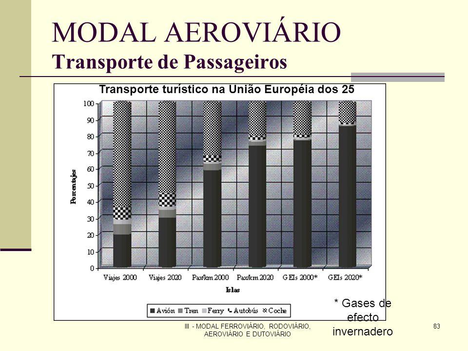 III - MODAL FERROVIÁRIO, RODOVIÁRIO, AEROVIÁRIO E DUTOVIÁRIO 83 MODAL AEROVIÁRIO Transporte de Passageiros Transporte turístico na União Européia dos 25 * Gases de efecto invernadero