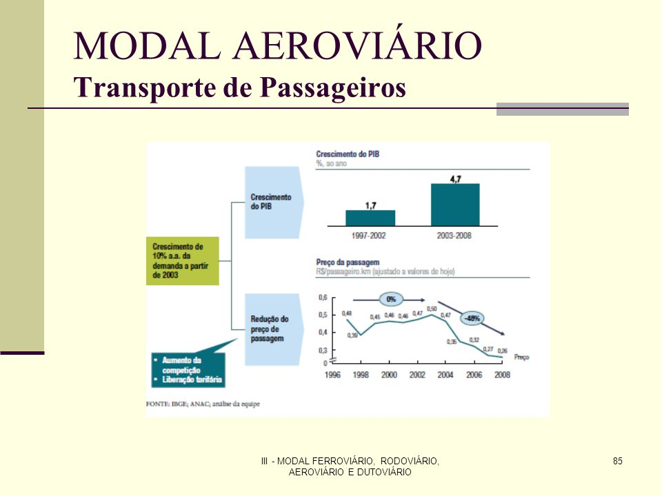 III - MODAL FERROVIÁRIO, RODOVIÁRIO, AEROVIÁRIO E DUTOVIÁRIO 85 MODAL AEROVIÁRIO Transporte de Passageiros