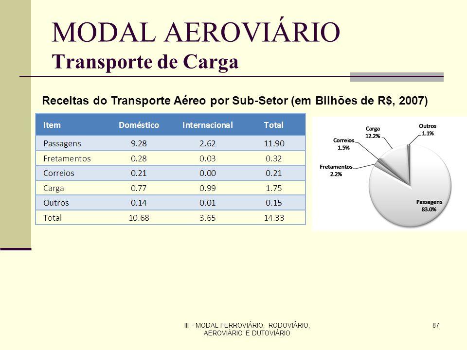 III - MODAL FERROVIÁRIO, RODOVIÁRIO, AEROVIÁRIO E DUTOVIÁRIO 87 MODAL AEROVIÁRIO Transporte de Carga Receitas do Transporte Aéreo por Sub-Setor (em Bilhões de R$, 2007)