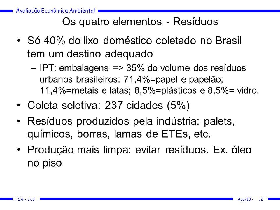 Avaliação Econômica Ambiental FSA – JCB Ago/10 -12 Os quatro elementos - Resíduos Só 40% do lixo doméstico coletado no Brasil tem um destino adequado