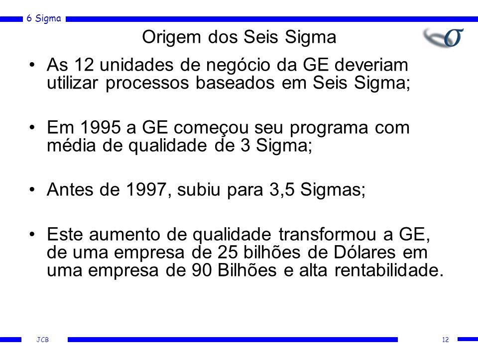 6 Sigma JCB Origem dos Seis Sigma As 12 unidades de negócio da GE deveriam utilizar processos baseados em Seis Sigma; Em 1995 a GE começou seu programa com média de qualidade de 3 Sigma; Antes de 1997, subiu para 3,5 Sigmas; Este aumento de qualidade transformou a GE, de uma empresa de 25 bilhões de Dólares em uma empresa de 90 Bilhões e alta rentabilidade.