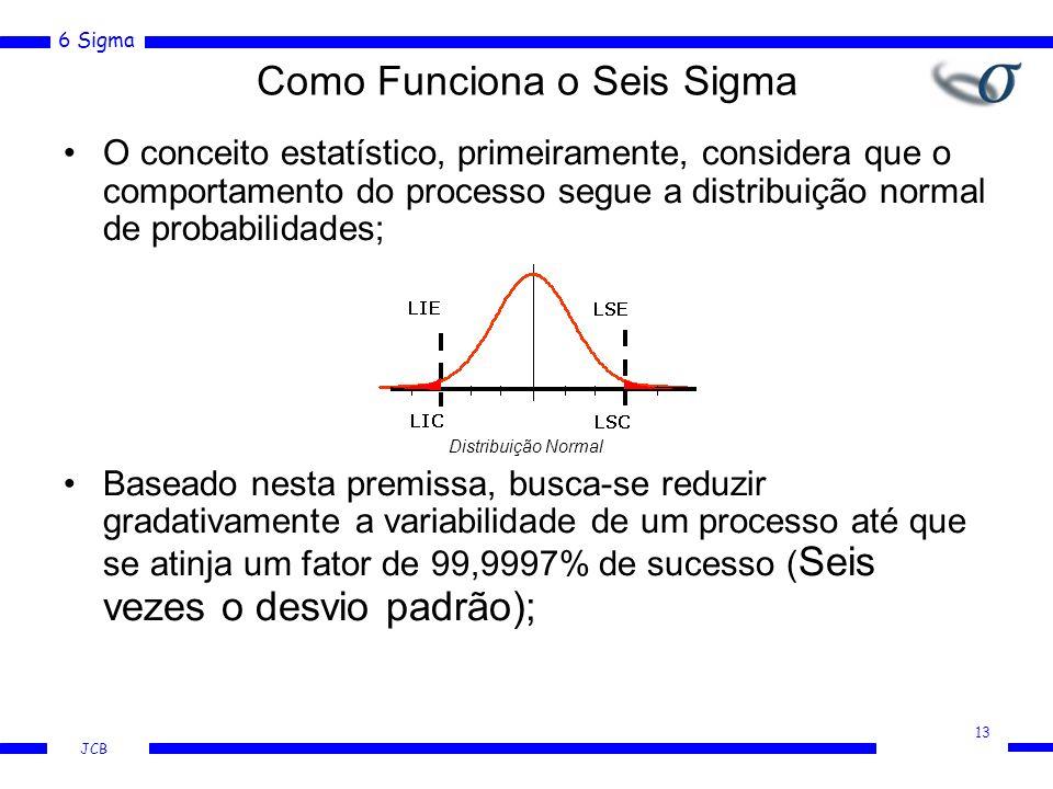 6 Sigma JCB Como Funciona o Seis Sigma O conceito estatístico, primeiramente, considera que o comportamento do processo segue a distribuição normal de probabilidades; Distribuição Normal Baseado nesta premissa, busca-se reduzir gradativamente a variabilidade de um processo até que se atinja um fator de 99,9997% de sucesso ( Seis vezes o desvio padrão); 13