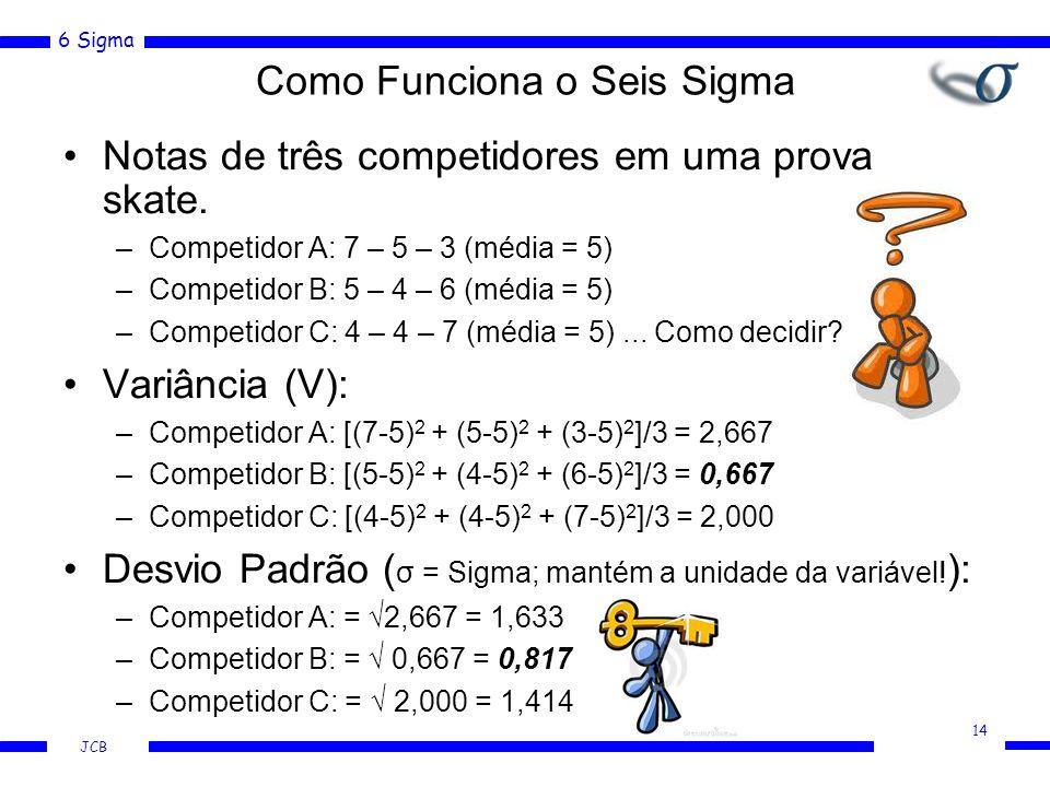 6 Sigma JCB Como Funciona o Seis Sigma Notas de três competidores em uma prova skate. –Competidor A: 7 – 5 – 3 (média = 5) –Competidor B: 5 – 4 – 6 (m