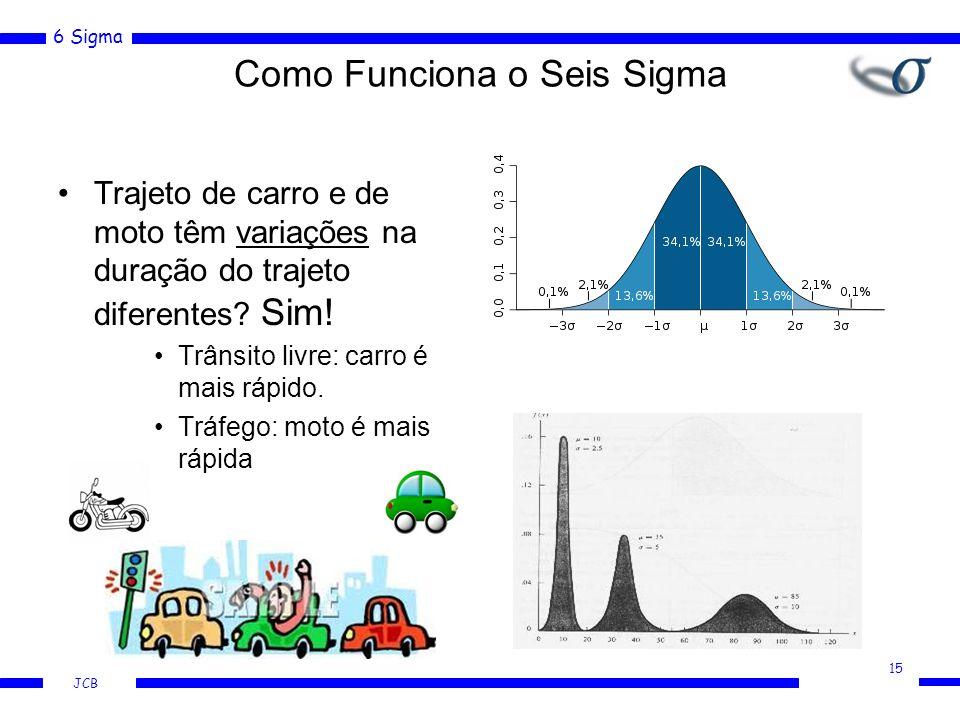 6 Sigma JCB Trajeto de carro e de moto têm variações na duração do trajeto diferentes? Sim! Trânsito livre: carro é mais rápido. Tráfego: moto é mais