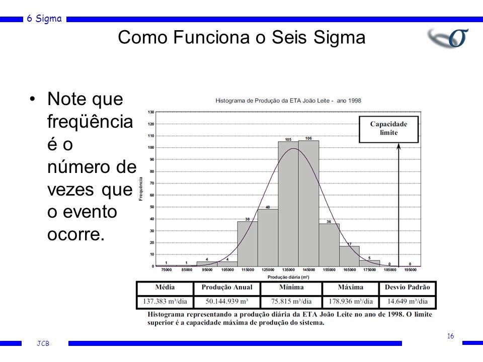 6 Sigma JCB Note que freqüência é o número de vezes que o evento ocorre. Como Funciona o Seis Sigma 16