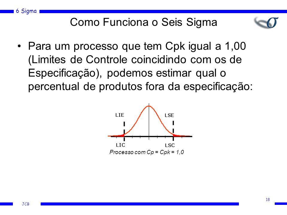 6 Sigma JCB Para um processo que tem Cpk igual a 1,00 (Limites de Controle coincidindo com os de Especificação), podemos estimar qual o percentual de produtos fora da especificação: Processo com Cp = Cpk = 1,0 Como Funciona o Seis Sigma 18