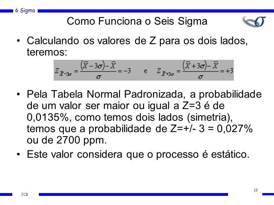 6 Sigma JCB Calculando os valores de Z para os dois lados, teremos: Pela Tabela Normal Padronizada, a probabilidade de um valor ser maior ou igual a Z=3 é de 0,0135%, como temos dois lados (simetria), temos que a probabilidade de Z=+/- 3 = 0,027% ou de 2700 ppm.