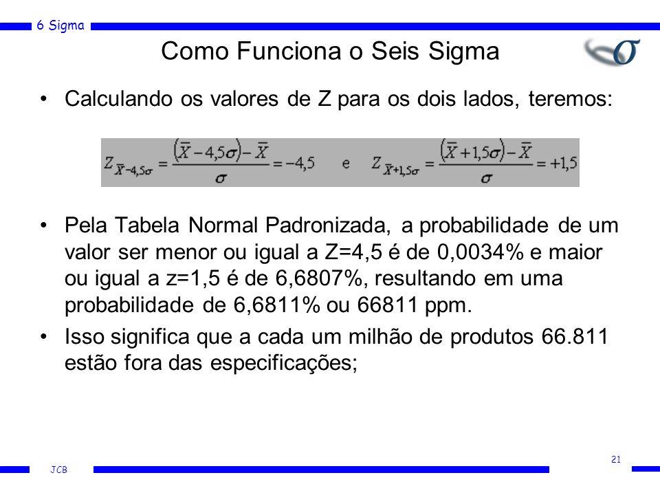 6 Sigma JCB Calculando os valores de Z para os dois lados, teremos: Pela Tabela Normal Padronizada, a probabilidade de um valor ser menor ou igual a Z=4,5 é de 0,0034% e maior ou igual a z=1,5 é de 6,6807%, resultando em uma probabilidade de 6,6811% ou 66811 ppm.