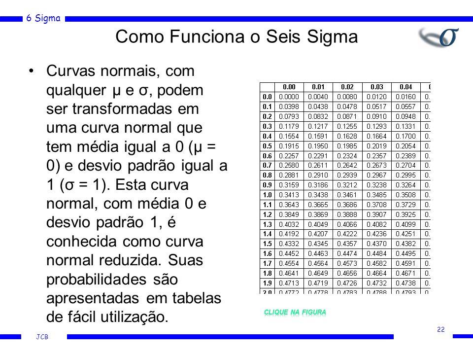 6 Sigma JCB Curvas normais, com qualquer μ e σ, podem ser transformadas em uma curva normal que tem média igual a 0 (μ = 0) e desvio padrão igual a 1 (σ = 1).