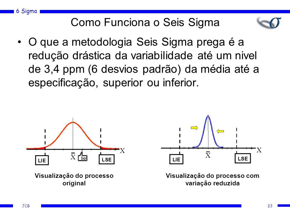 6 Sigma JCB Como Funciona o Seis Sigma O que a metodologia Seis Sigma prega é a redução drástica da variabilidade até um nivel de 3,4 ppm (6 desvios padrão) da média até a especificação, superior ou inferior.