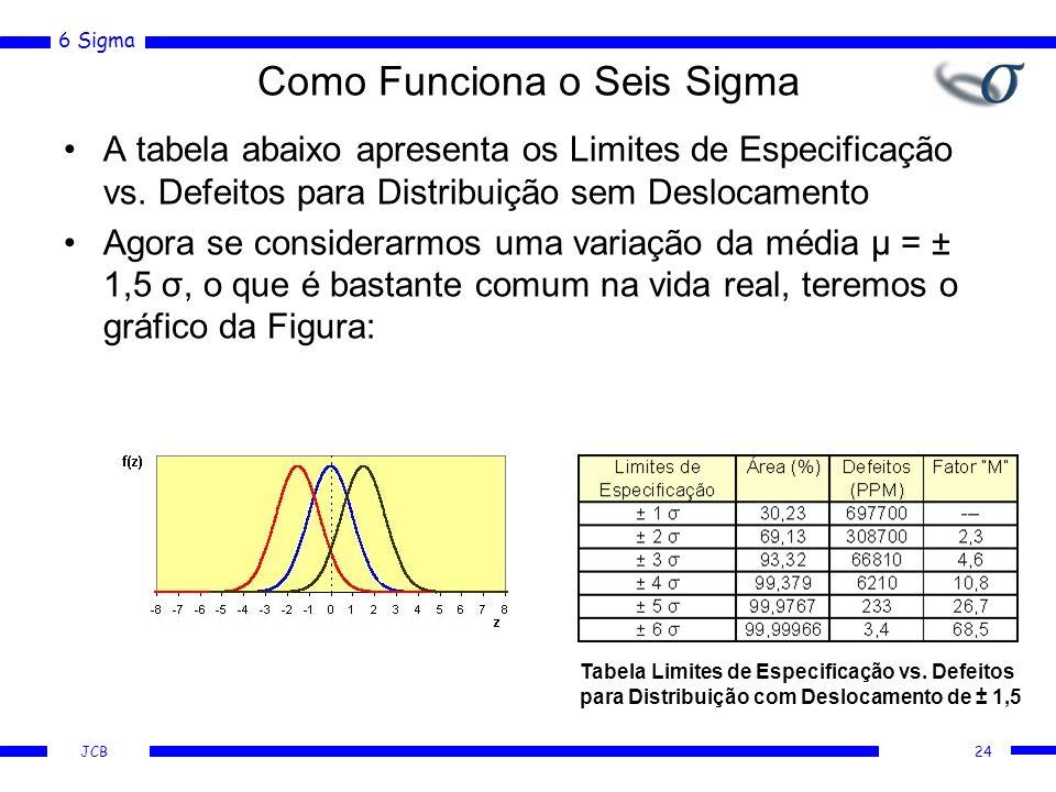 6 Sigma JCB Como Funciona o Seis Sigma A tabela abaixo apresenta os Limites de Especificação vs. Defeitos para Distribuição sem Deslocamento Agora se