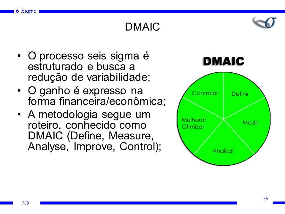 6 Sigma JCB DMAIC O processo seis sigma é estruturado e busca a redução de variabilidade; O ganho é expresso na forma financeira/econômica; A metodolo