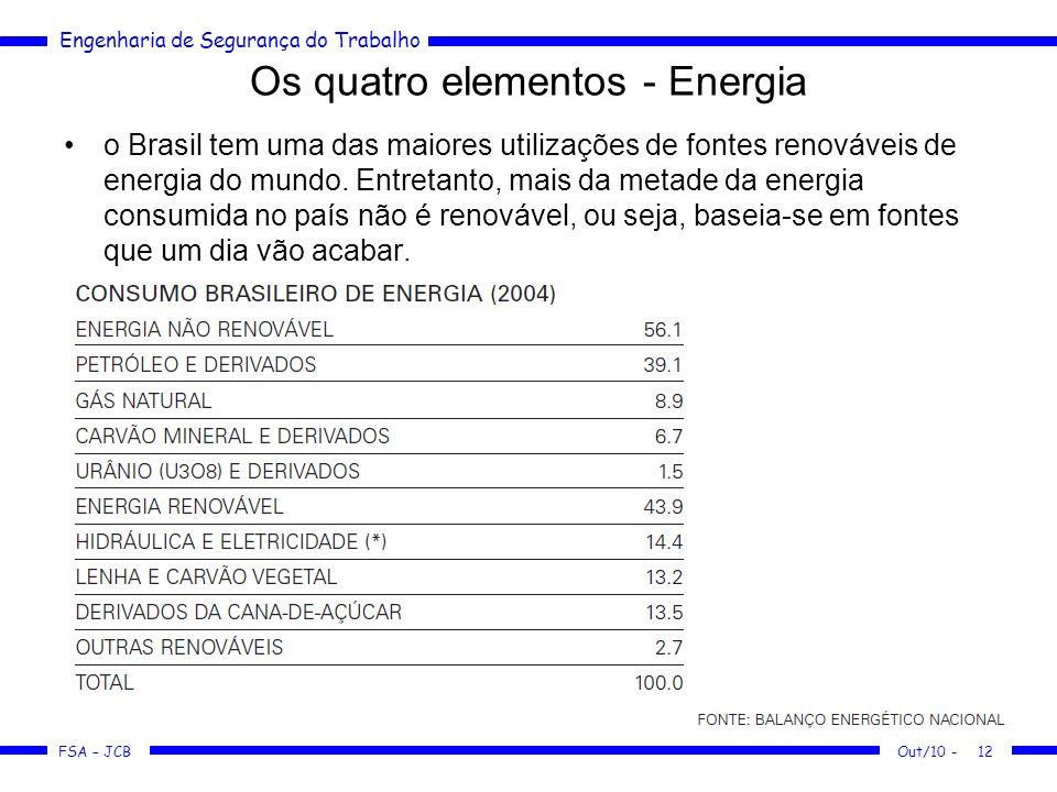 FSA – JCB Engenharia de Segurança do Trabalho Out/10 -12 Os quatro elementos - Energia o Brasil tem uma das maiores utilizações de fontes renováveis d