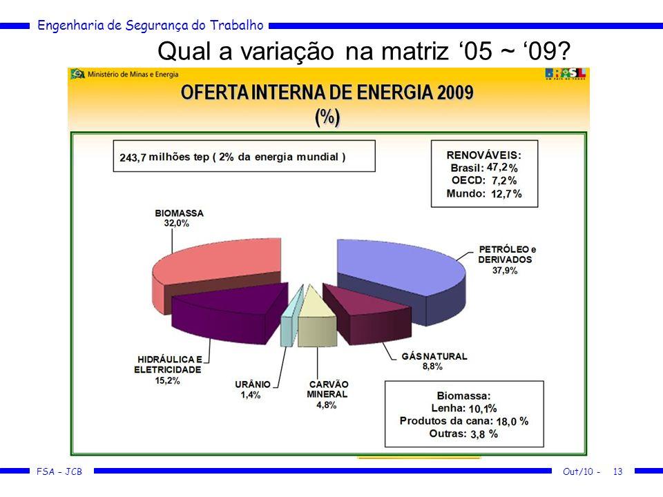 FSA – JCB Engenharia de Segurança do Trabalho Qual a variação na matriz 05 ~ 09? Out/10 -13