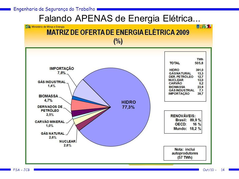 FSA – JCB Engenharia de Segurança do Trabalho Falando APENAS de Energia Elétrica... Out/10 -14