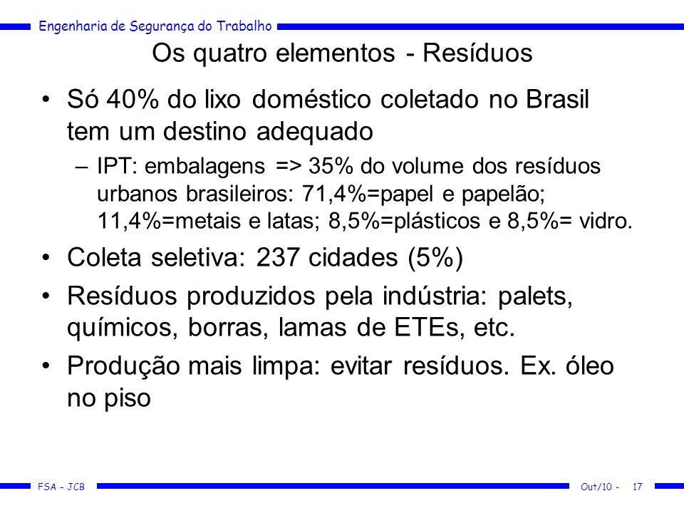FSA – JCB Engenharia de Segurança do Trabalho Out/10 -17 Os quatro elementos - Resíduos Só 40% do lixo doméstico coletado no Brasil tem um destino ade