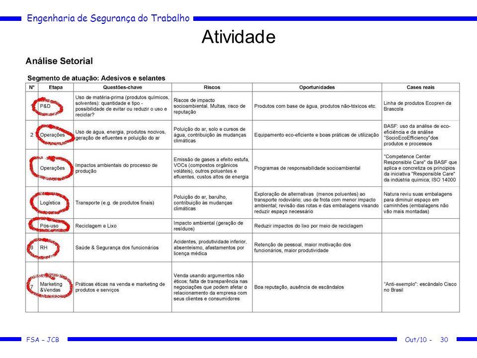 FSA – JCB Engenharia de Segurança do Trabalho Out/10 -30 Atividade