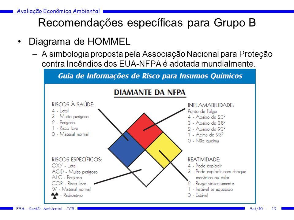 Avaliação Econômica Ambiental FSA – Gestão Ambiental - JCB Recomendações específicas para Grupo B Diagrama de HOMMEL –A simbologia proposta pela Assoc