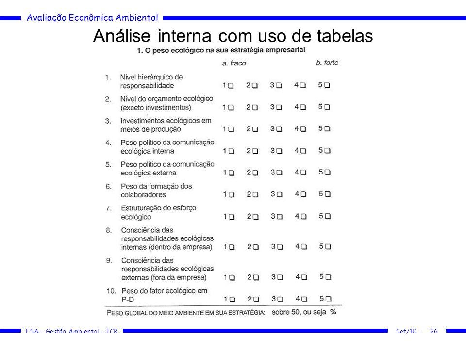 Avaliação Econômica Ambiental FSA – Gestão Ambiental - JCB Análise interna com uso de tabelas Set/10 -26
