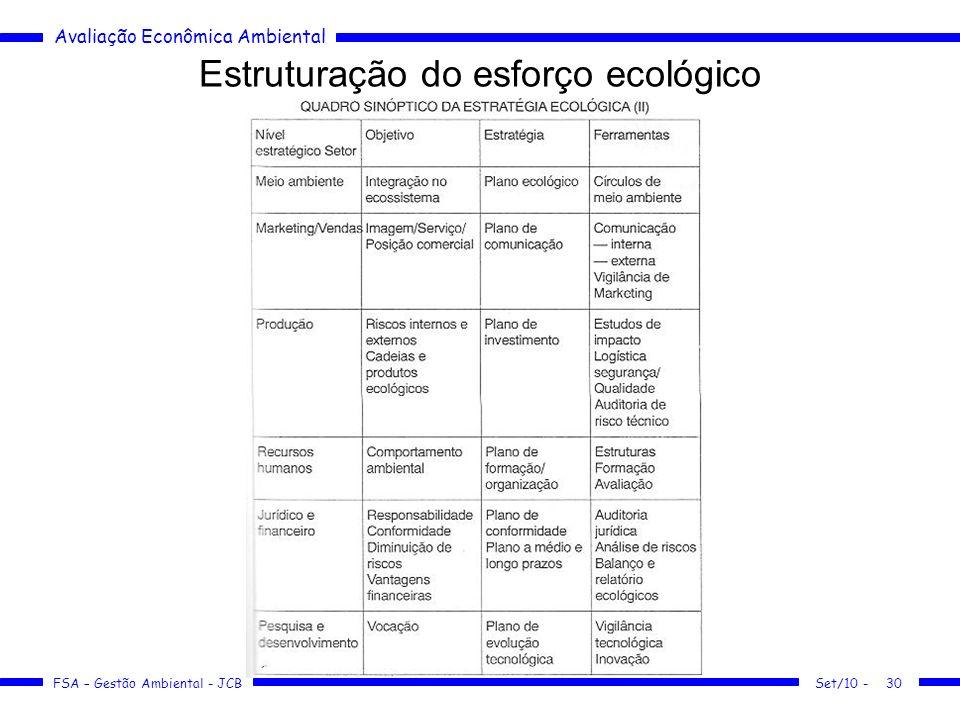 Avaliação Econômica Ambiental FSA – Gestão Ambiental - JCB Estruturação do esforço ecológico Set/10 -30