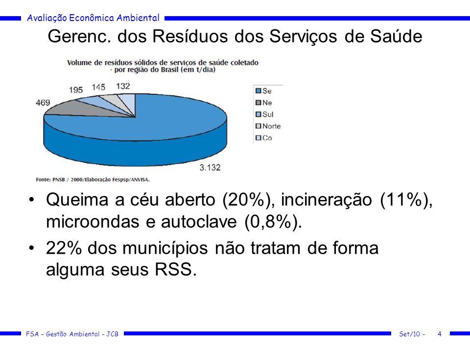 Avaliação Econômica Ambiental FSA – Gestão Ambiental - JCB Gerenc. dos Resíduos dos Serviços de Saúde Queima a céu aberto (20%), incineração (11%), mi