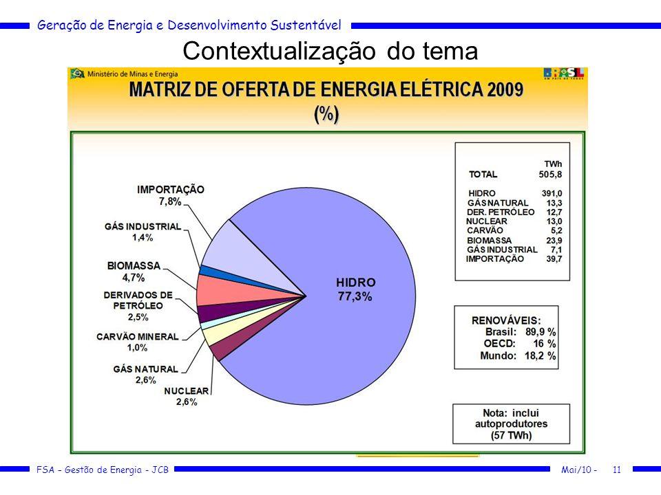 Geração de Energia e Desenvolvimento Sustentável FSA – Gestão de Energia - JCB Contextualização do tema Mai/10 -11