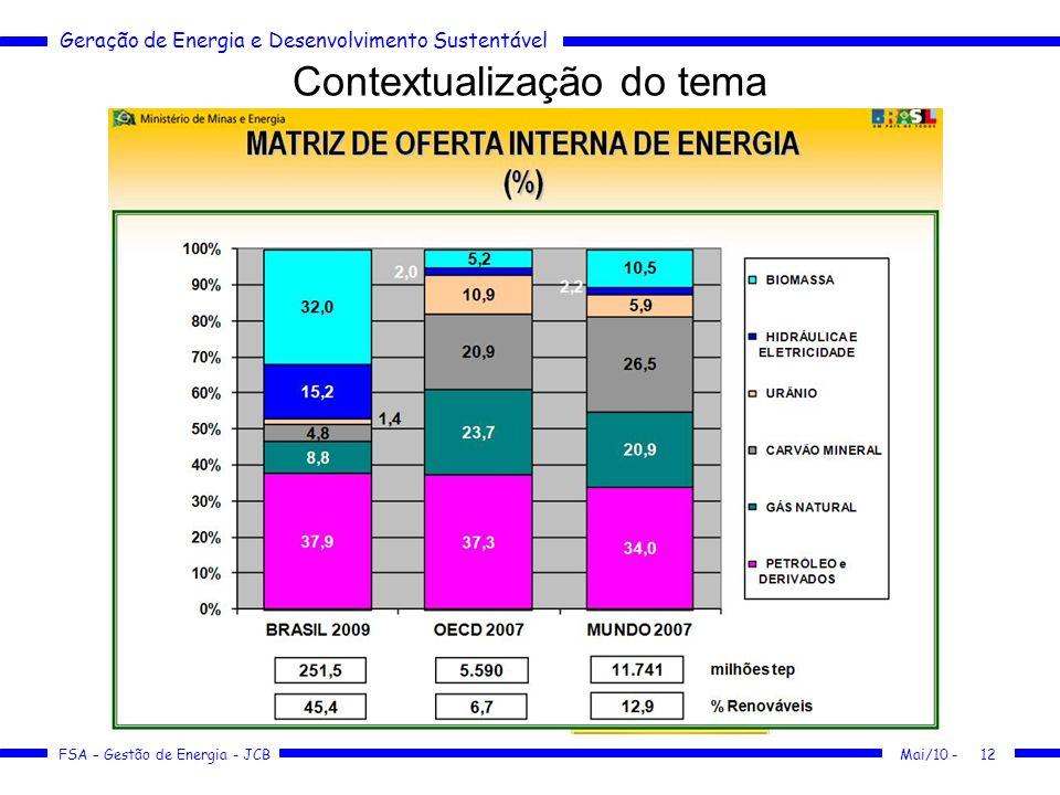 Geração de Energia e Desenvolvimento Sustentável FSA – Gestão de Energia - JCB Contextualização do tema Mai/10 -12