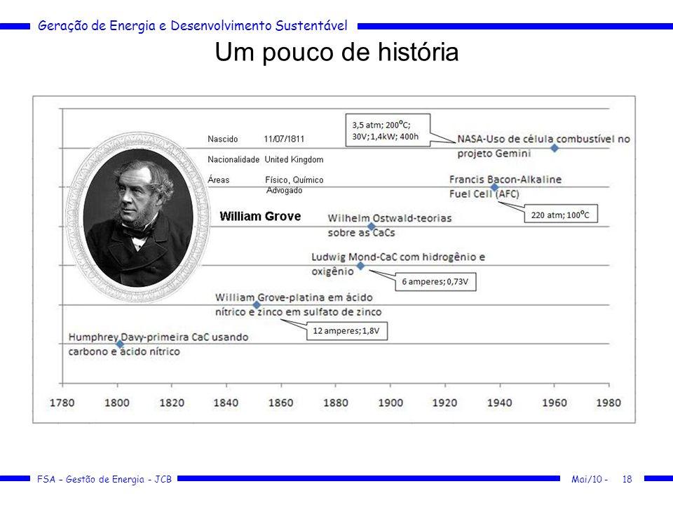 Geração de Energia e Desenvolvimento Sustentável FSA – Gestão de Energia - JCB Um pouco de história Mai/10 -18