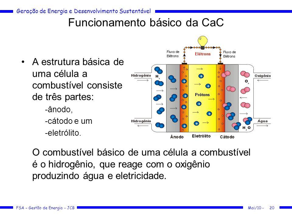 Geração de Energia e Desenvolvimento Sustentável FSA – Gestão de Energia - JCB Funcionamento básico da CaC A estrutura básica de uma célula a combustí