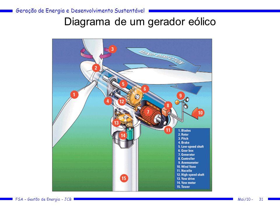 Geração de Energia e Desenvolvimento Sustentável FSA – Gestão de Energia - JCB Diagrama de um gerador eólico Mai/10 -31