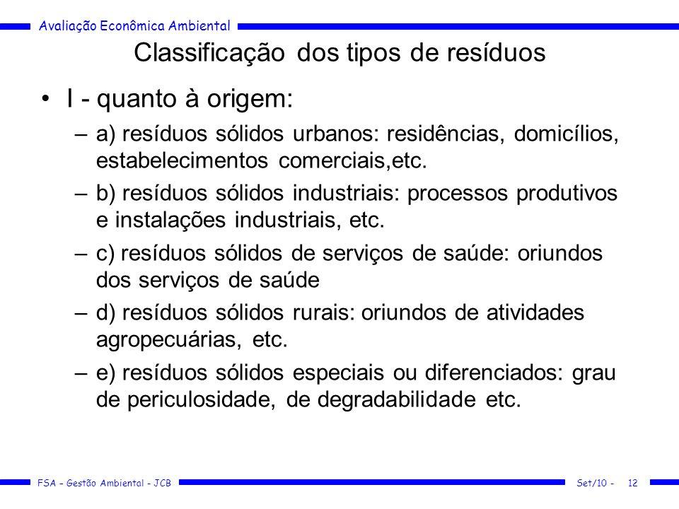 Avaliação Econômica Ambiental FSA – Gestão Ambiental - JCB Classificação dos tipos de resíduos I - quanto à origem: –a) resíduos sólidos urbanos: resi