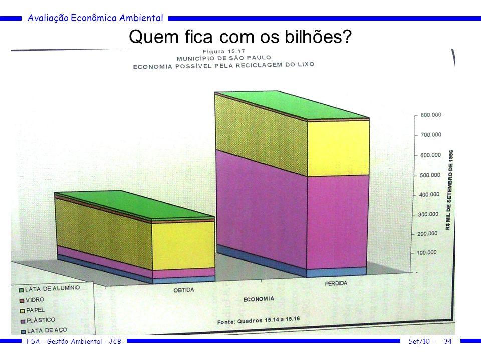 Avaliação Econômica Ambiental FSA – Gestão Ambiental - JCB Quem fica com os bilhões? Set/10 -34
