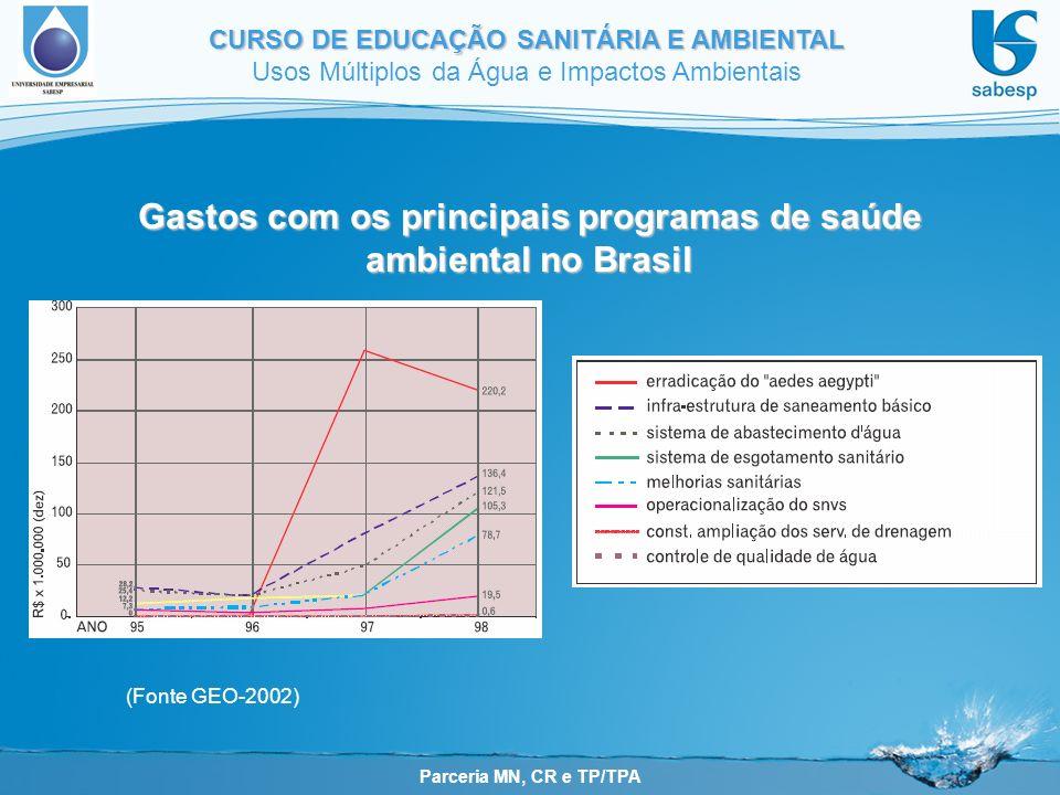 Parceria MN, CR e TP/TPA CURSO DE EDUCAÇÃO SANITÁRIA E AMBIENTAL Usos Múltiplos da Água e Impactos Ambientais Gastos com os principais programas de saúde ambiental no Brasil (Fonte GEO-2002)
