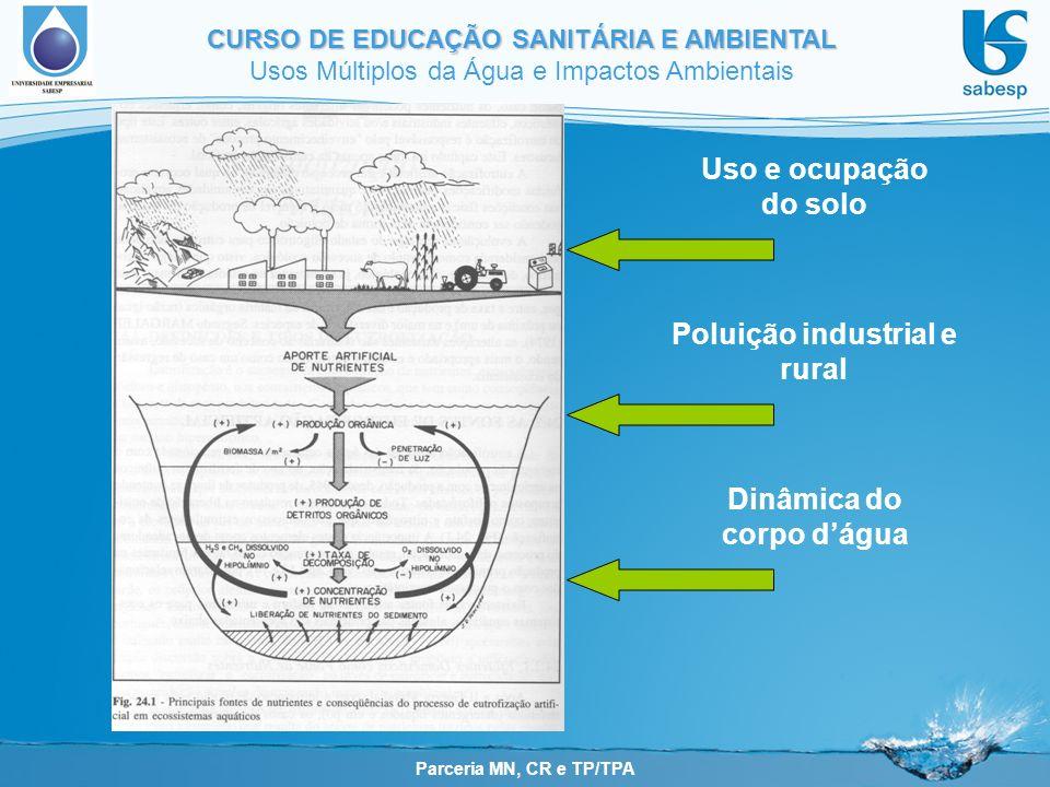 Parceria MN, CR e TP/TPA CURSO DE EDUCAÇÃO SANITÁRIA E AMBIENTAL Usos Múltiplos da Água e Impactos Ambientais Uso e ocupação do solo Poluição industrial e rural Dinâmica do corpo dágua