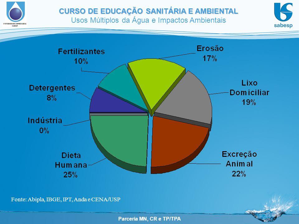 Parceria MN, CR e TP/TPA CURSO DE EDUCAÇÃO SANITÁRIA E AMBIENTAL Usos Múltiplos da Água e Impactos Ambientais Fonte: Abipla, IBGE, IPT, Anda e CENA/US