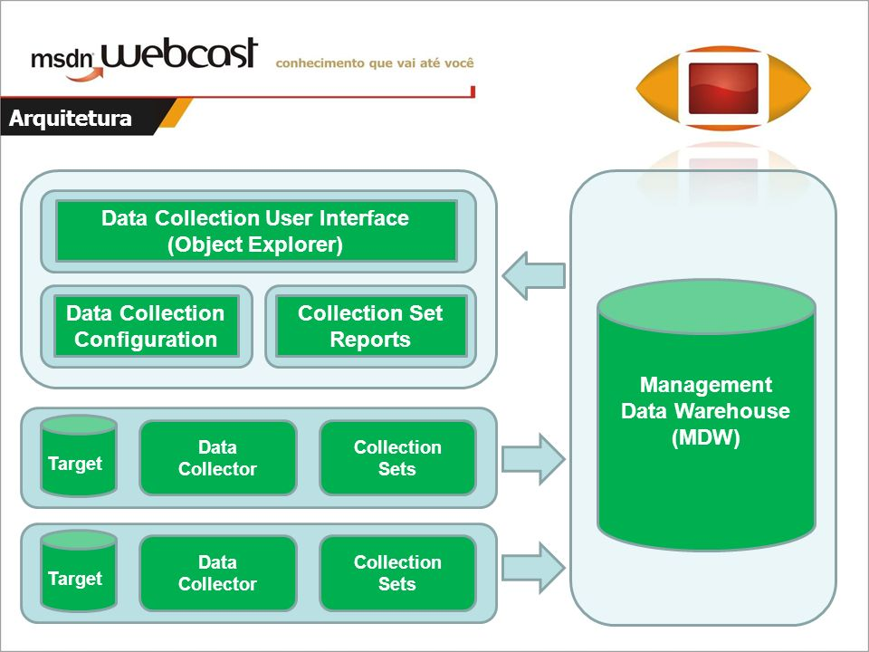 Arquitetura Data Collection User Interface (Object Explorer) Data Collection Configuration Collection Set Reports Target Data Collector Collection Sets Target Data Collector Collection Sets Management Data Warehouse (MDW)
