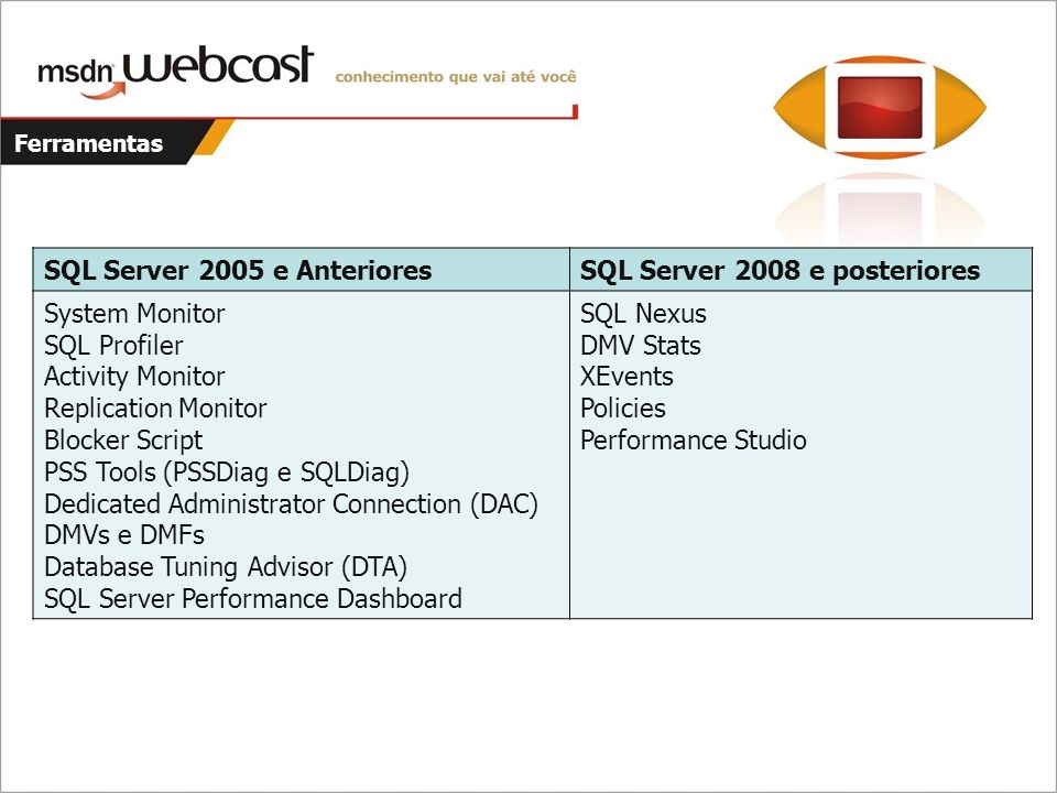 Ferramentas SQL Server 2005 e AnterioresSQL Server 2008 e posteriores System Monitor SQL Profiler Activity Monitor Replication Monitor Blocker Script PSS Tools (PSSDiag e SQLDiag) Dedicated Administrator Connection (DAC) DMVs e DMFs Database Tuning Advisor (DTA) SQL Server Performance Dashboard SQL Nexus DMV Stats XEvents Policies Performance Studio