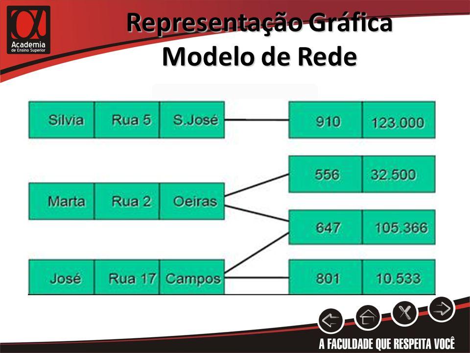 Representação Gráfica Modelo de Rede
