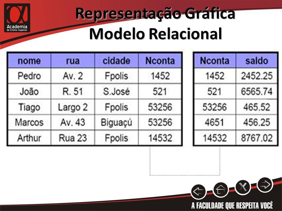 Representação Gráfica Modelo Relacional