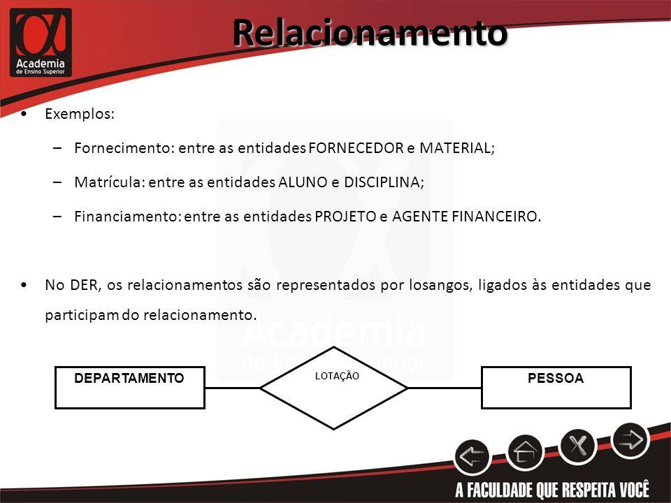 Relacionamento Exemplos: –Fornecimento: entre as entidades FORNECEDOR e MATERIAL; –Matrícula: entre as entidades ALUNO e DISCIPLINA; –Financiamento: e